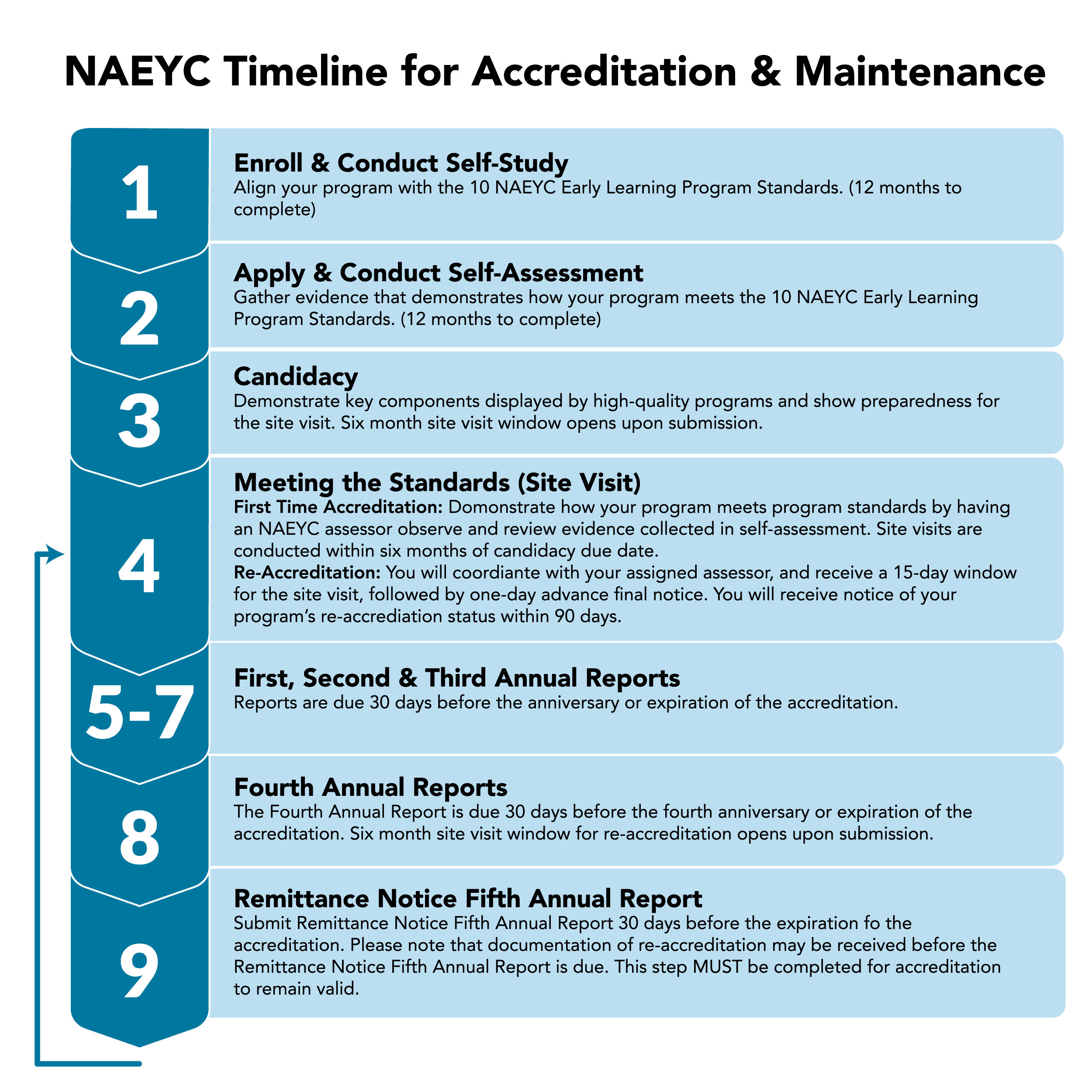 NAEYC Timeline for Accreditation and Maintenance