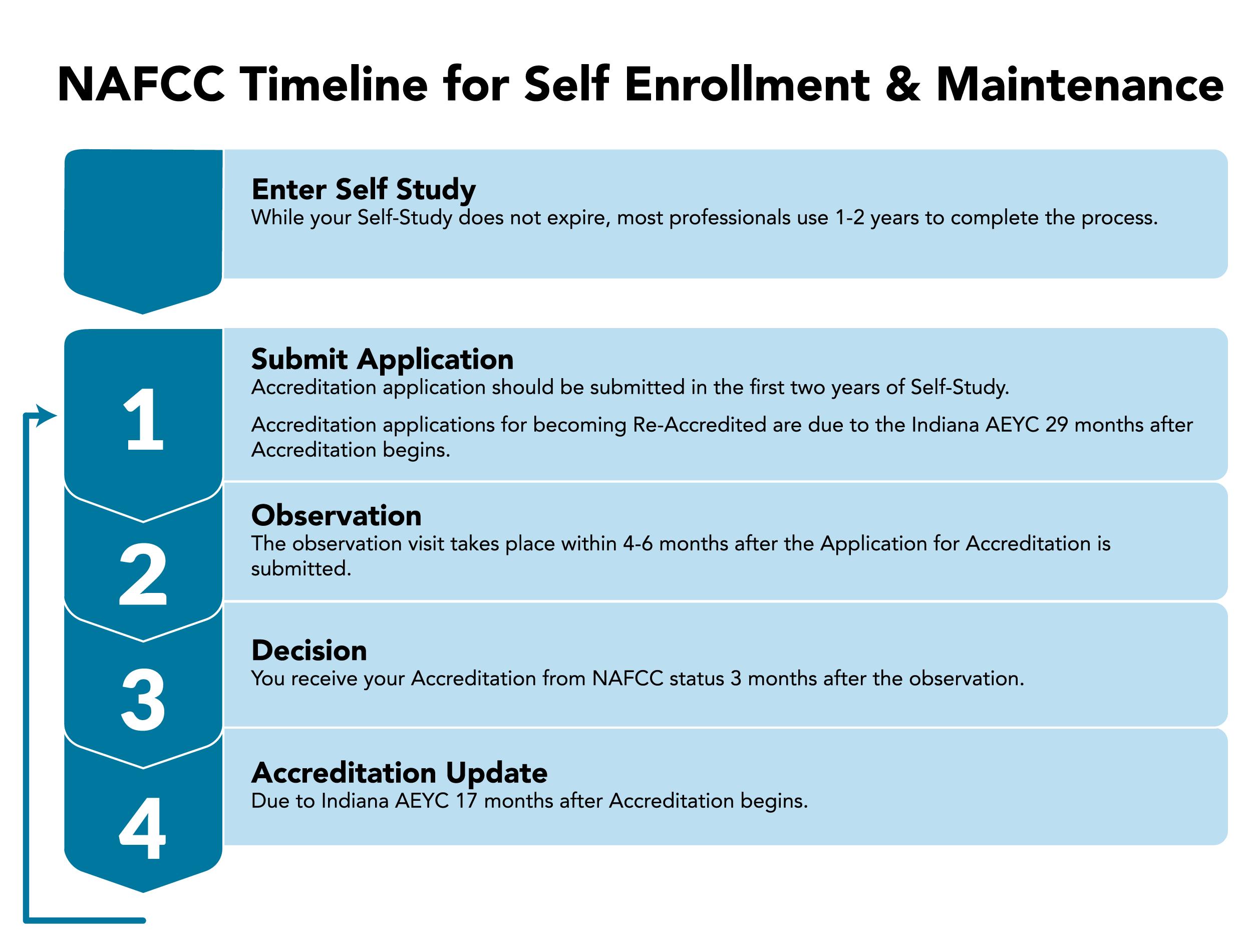 NAFCC Timeline for Self Enrollment