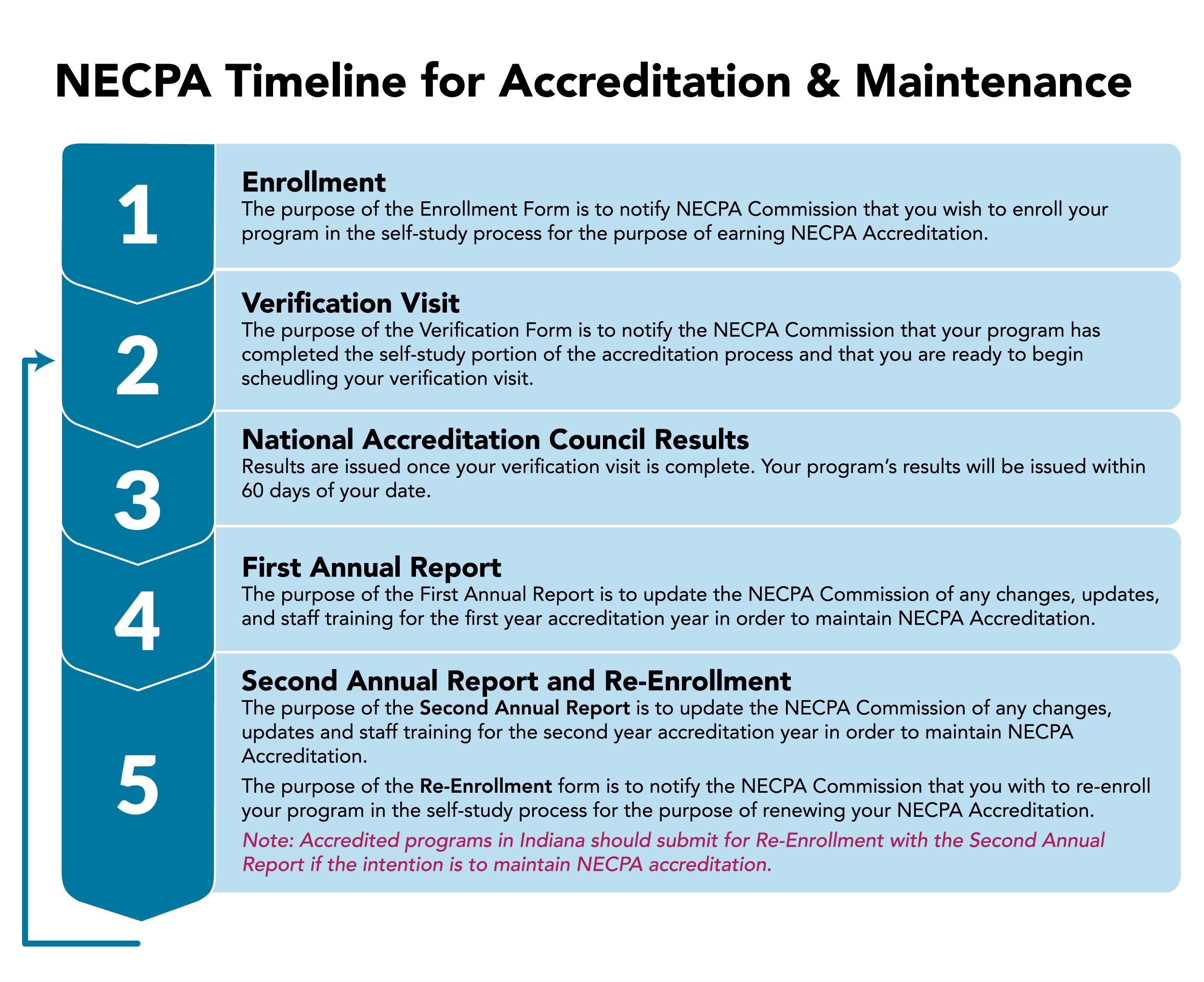 NECPA Timeline for Accreditation & Maintenance