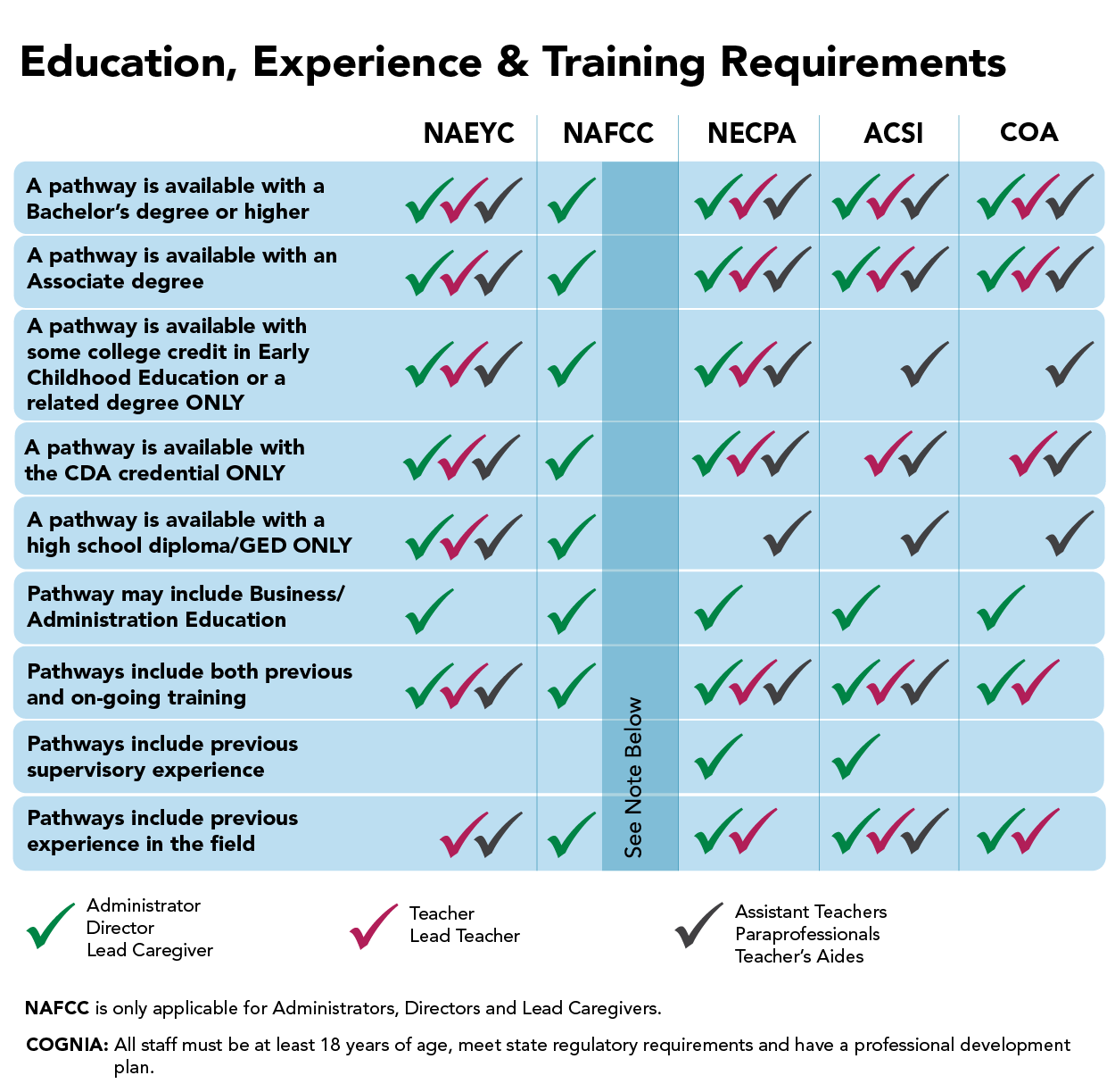 blue table with Accrediation Education, Experience & Training Requirements At-A-Glance information
