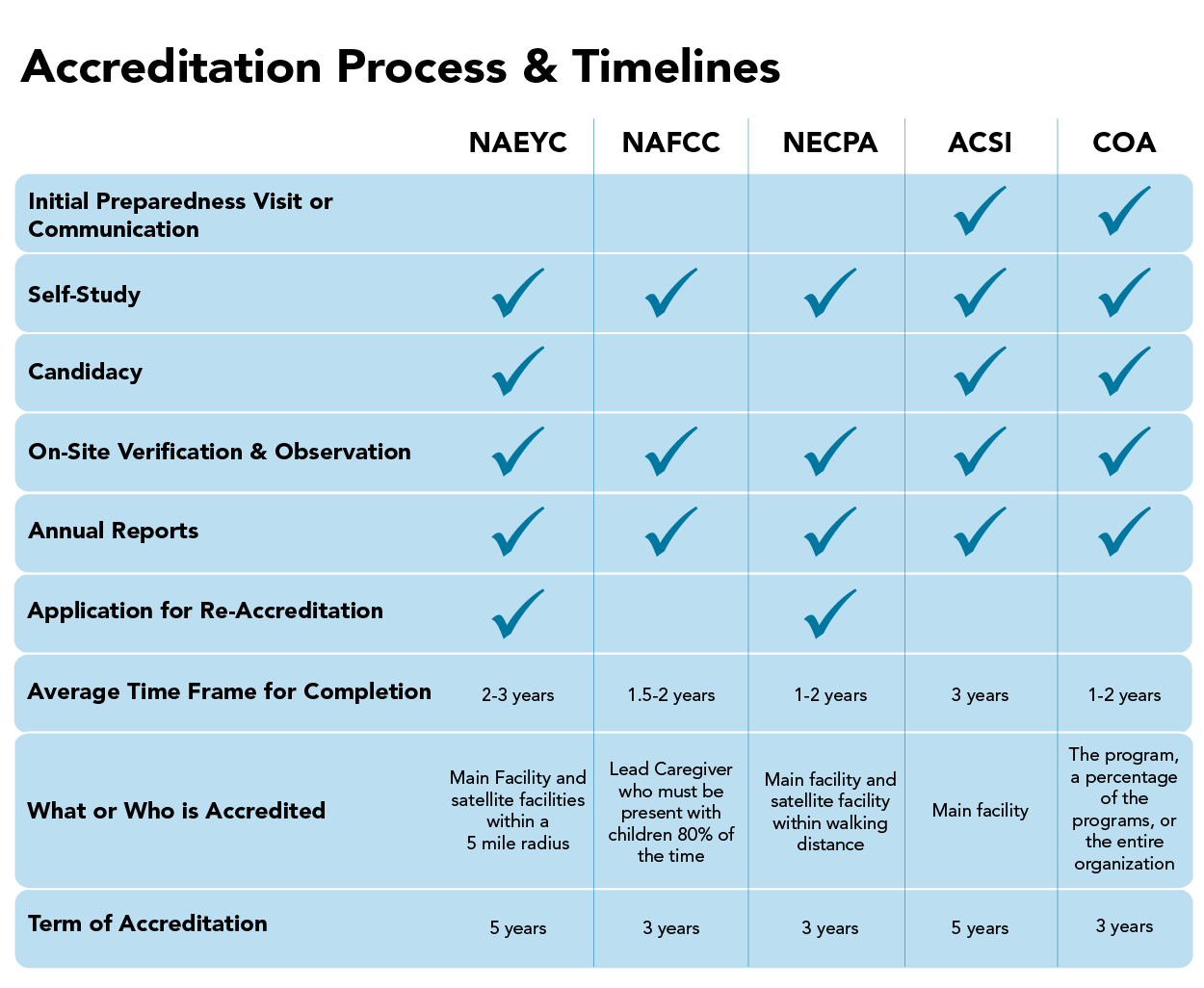 blue table with Accrediation Process & Timelines Without COGNIA information