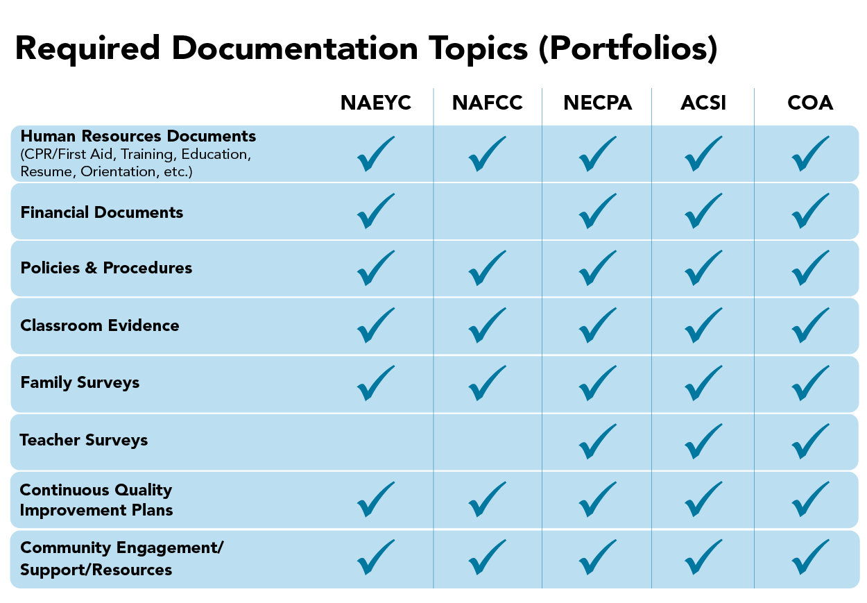 blue table with Accrediation Required Documentation Topics (Portfolios) Without COGNIA information